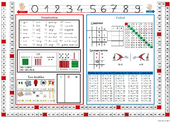 Sous-mains Mathématiques CE2