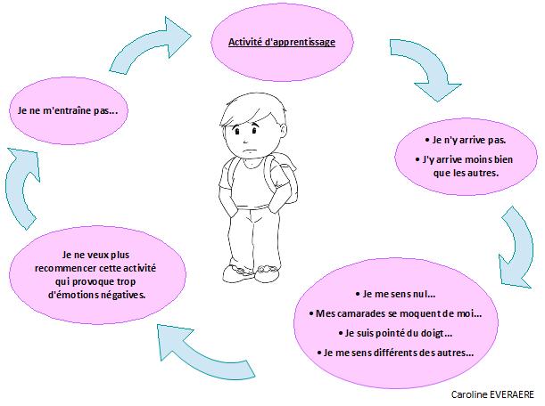 Les difficultés psychologiques liées aux troubles des apprentissages.